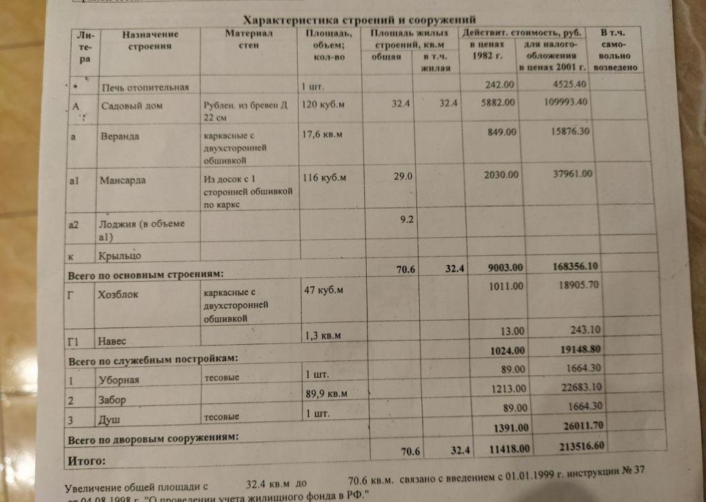 Продажа дома деревня Головково, цена 3200000 рублей, 2021 год объявление №323501 на megabaz.ru